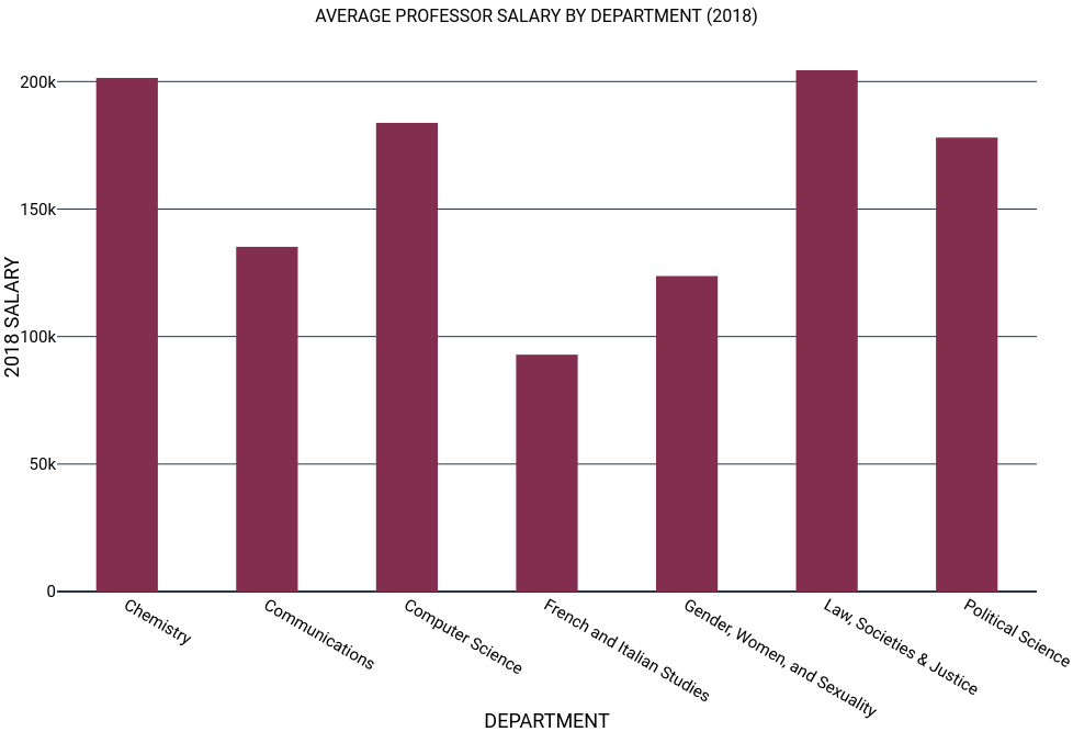 AVERAGE PROFESSOR SALARY BY DEPARTMENT (2018).png