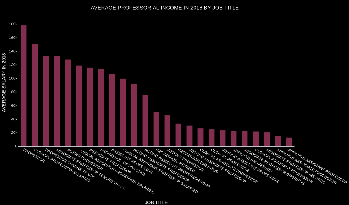 AVERAGE PROFESSORIAL INCOME IN 2018 BY JOB TITLE-2.png
