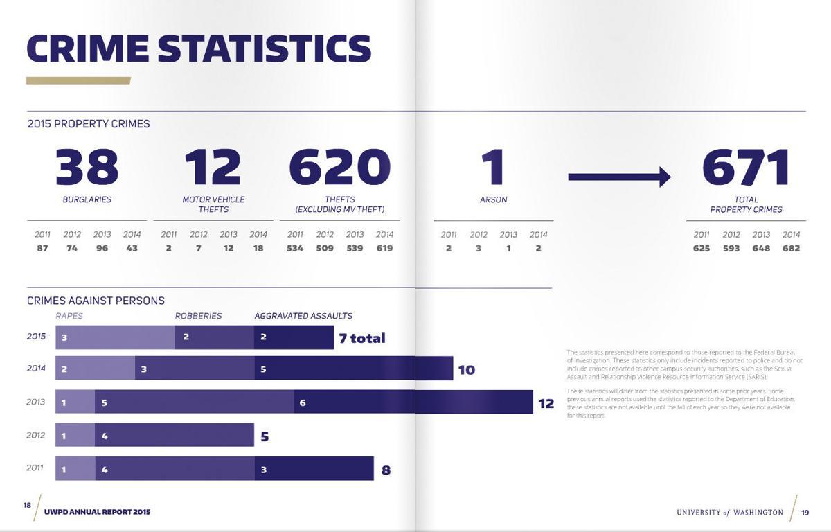 UW crime stats