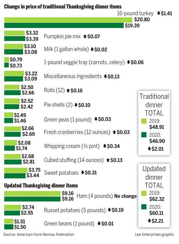 2020_thanksgiving price chart copy.ai