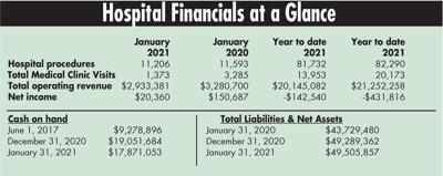 Hospital Financials, January 2021