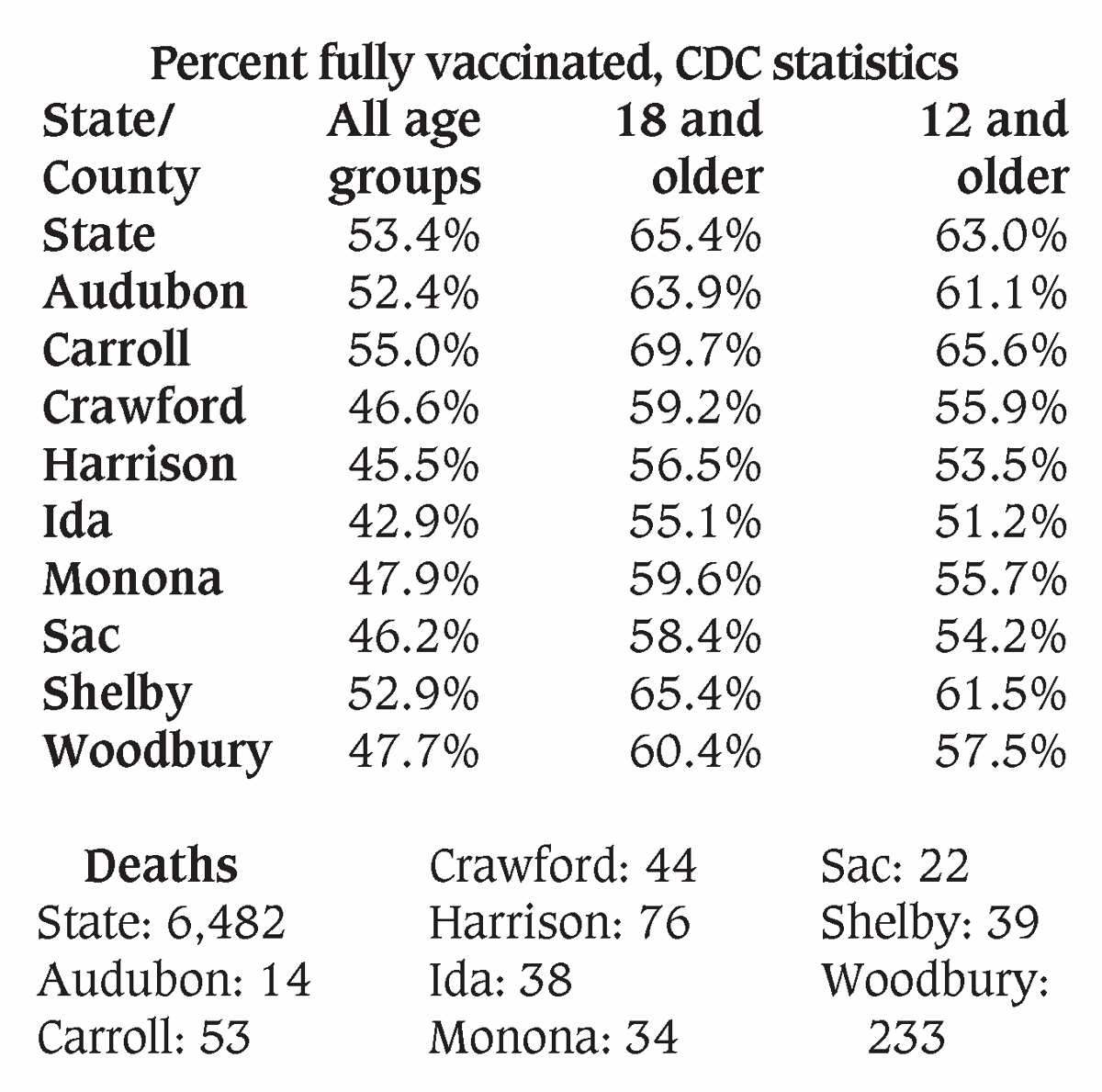 Percent fully vaccinated, deaths as of 9-21-2021
