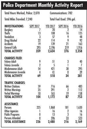 Denison Police Department Activity Report for September 2017