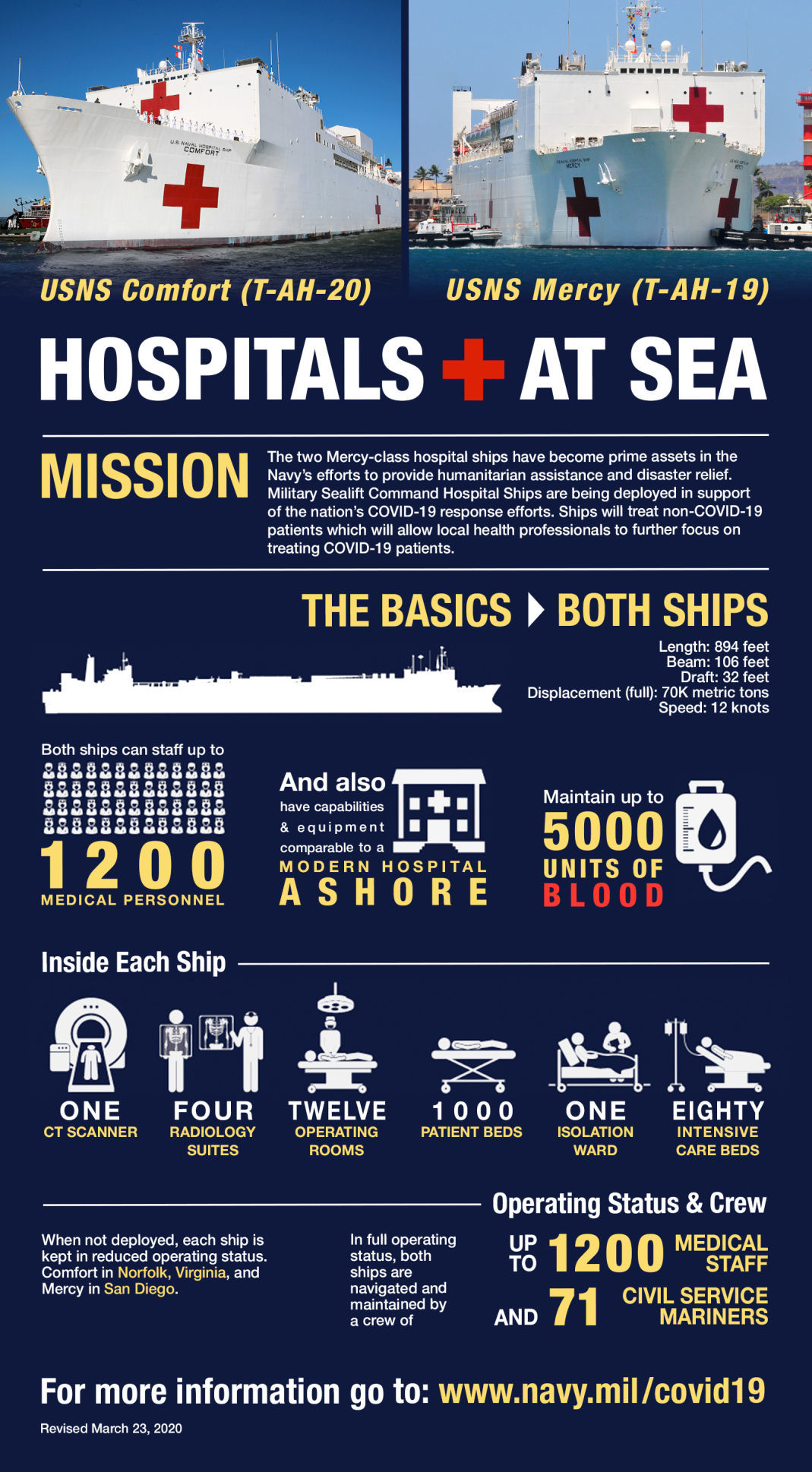 Hospital ships Comfort, Mercy deploy in battle against COVID-19