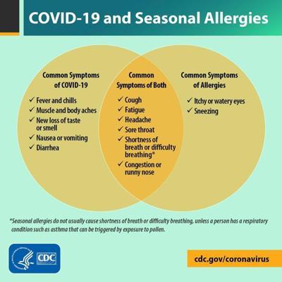 COVID-19 symptoms vs. seasonal allergy symptoms