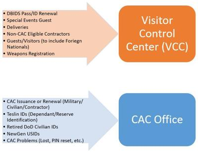 CAC or VCC office: Which one is the right one?