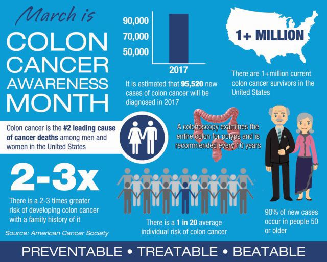 Colorectal Cancer Awareness Month Observance Focuses On Screening Increasing Public Knowledge Features Dcmilitary Com