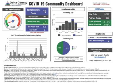 Delta County Health Department COVID-19 Community Dashboard
