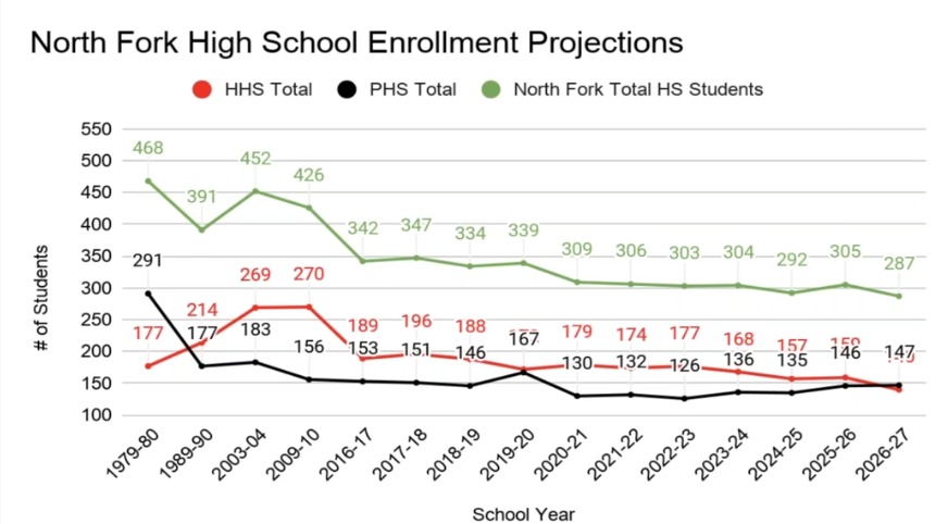 North Fork High School Enrollment Projections