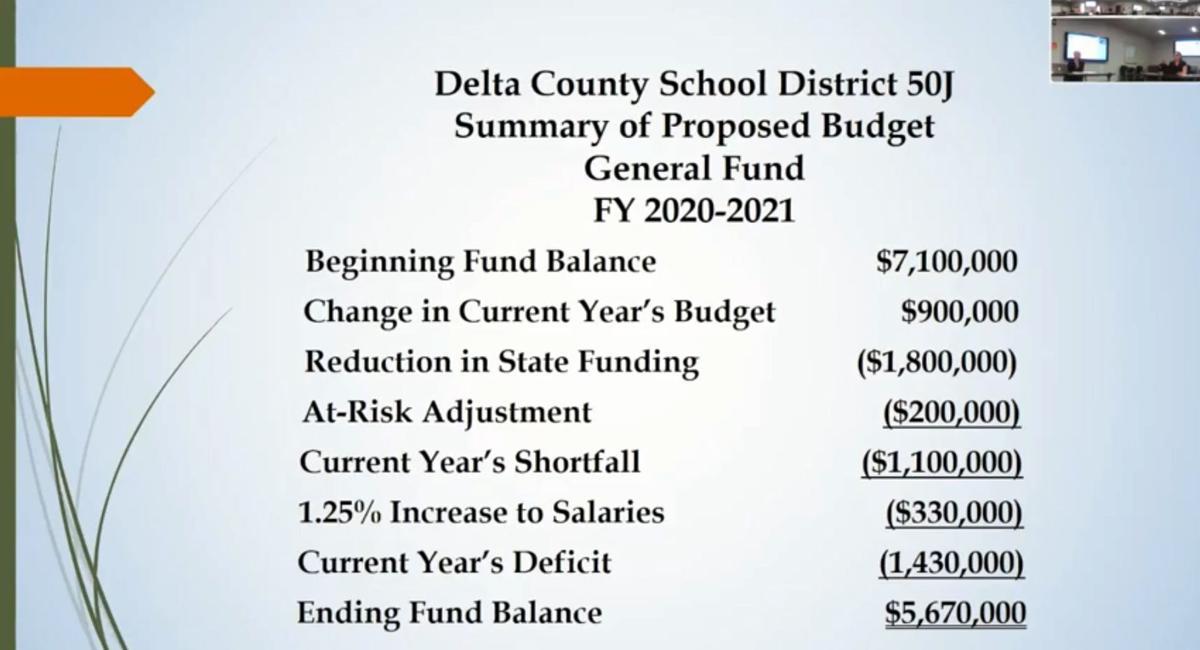 DCSD budget