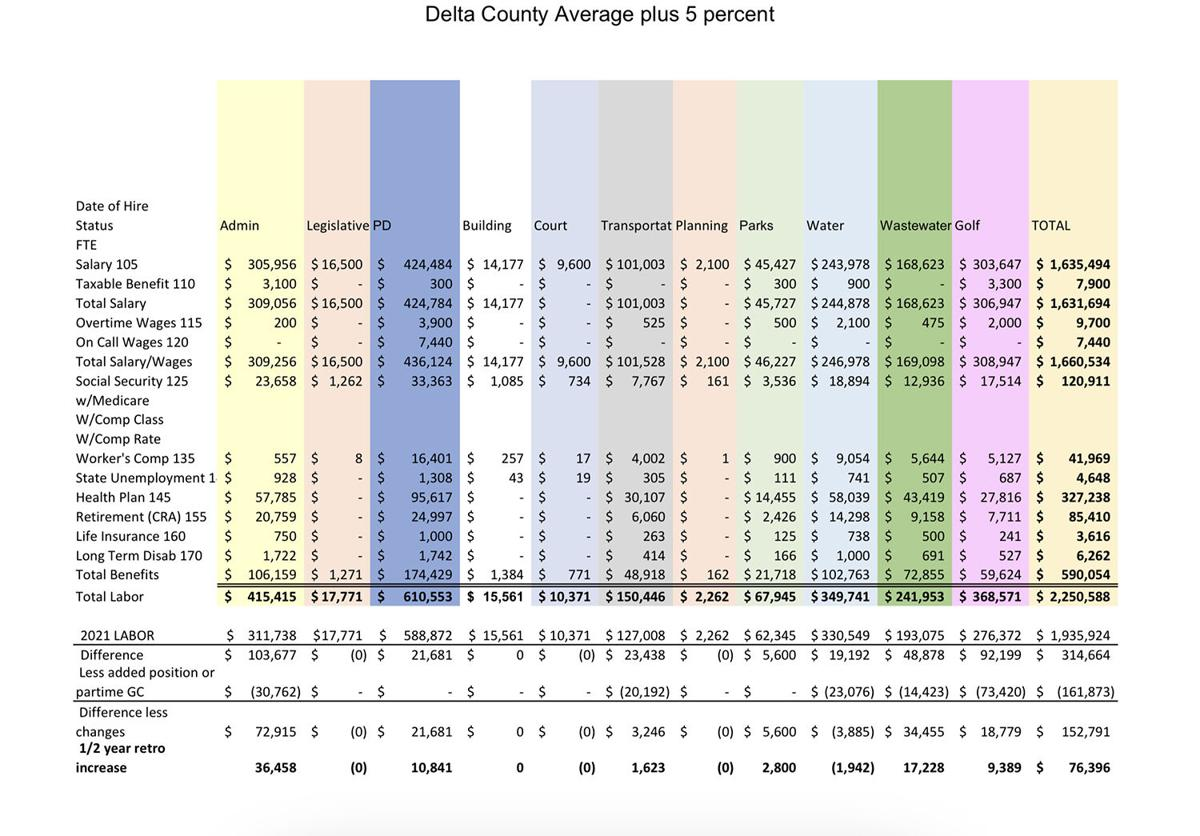 Wage Scale [Delta County Average + 5%] Town Budget