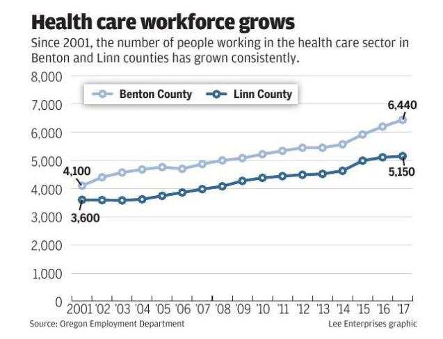 Health care employment
