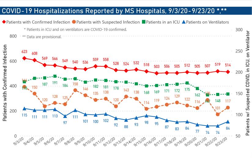 Hospitalizations 09-23