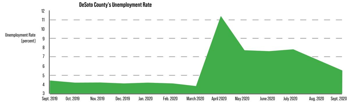 Graphs for unemployment story.png
