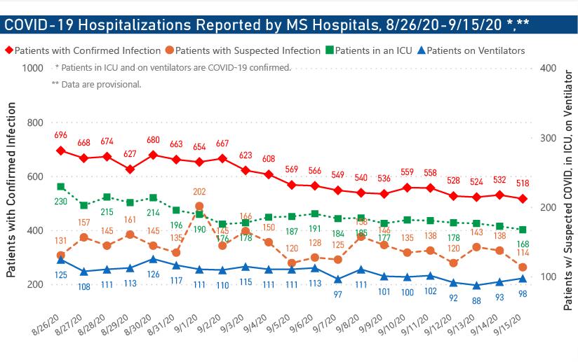 Hospitalizations 09-15