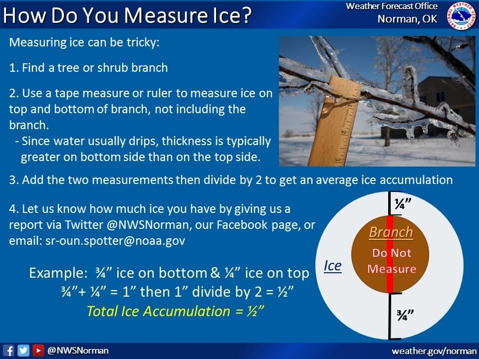 How to measure ice