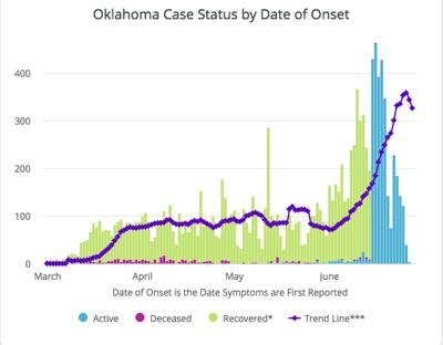 June 30 cases