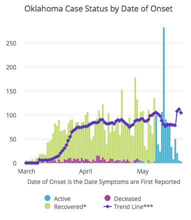 COVID-19 May 22 graph