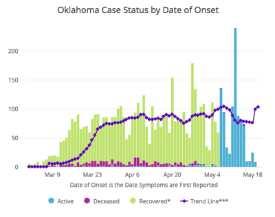 Oklahoma State numbers