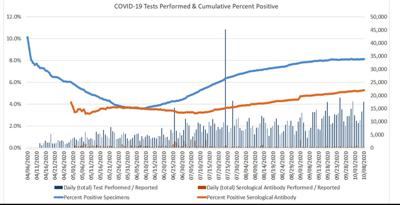 OSDH releases weekly COVID-19 report