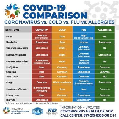 COVID-19 symptoms comparison