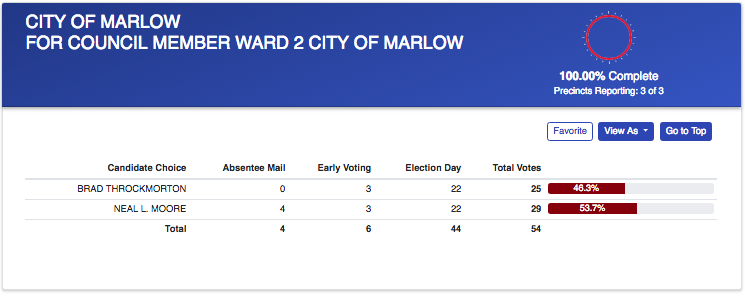City of Marlow election