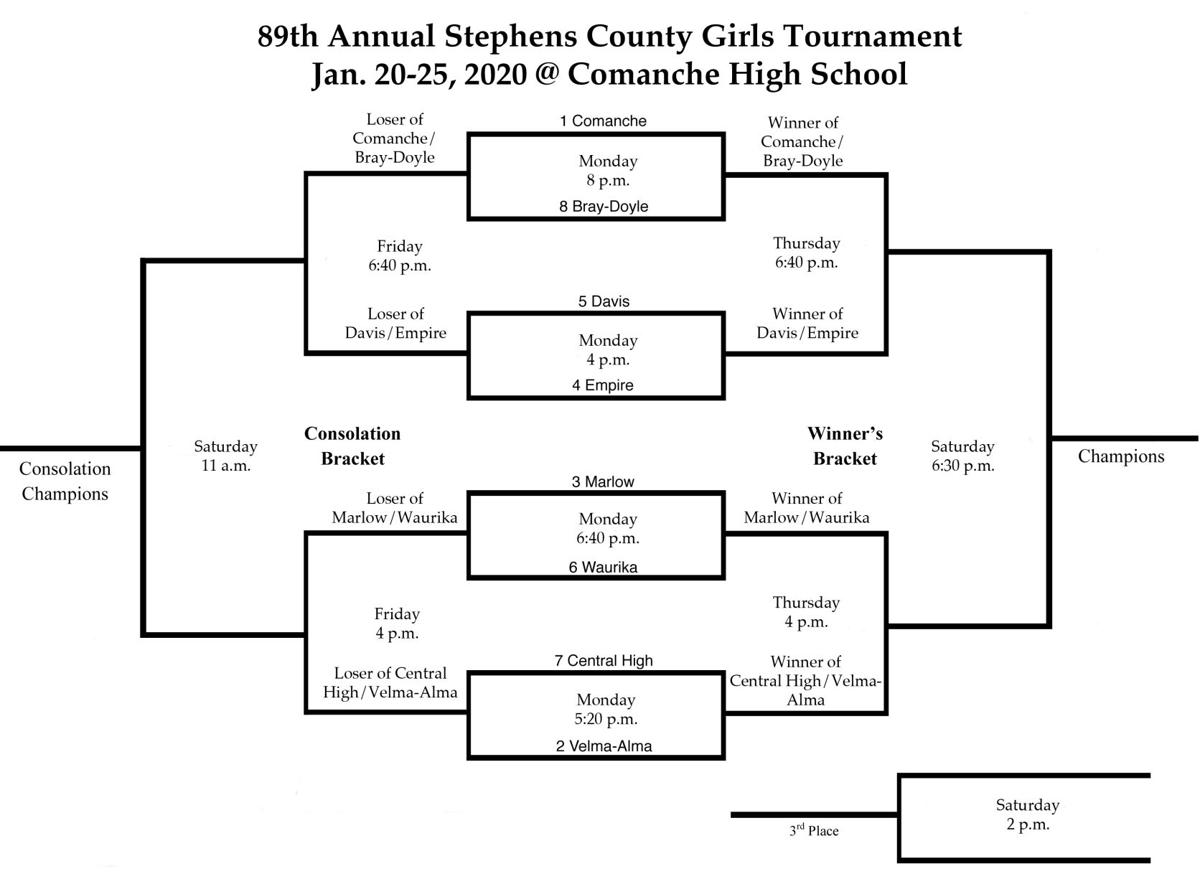 2020 89th Annual Girls Stephens County