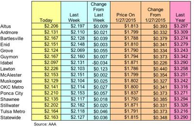 Gas Prices Okc >> Crude Oil Price Down But Gas Prices Up Nationally News