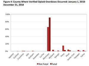 Opioids in Graham County: What are the numbers?