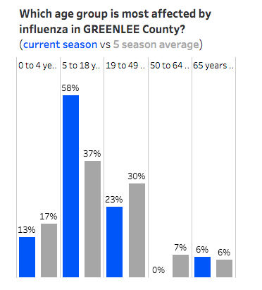 Flu by age group