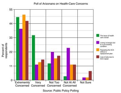 Poll of Arizonans on Health-Care Concerns