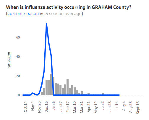 When flu is occurring in Graham County