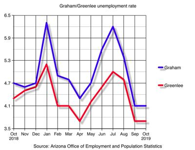 Graham and Greenlee Unemployment Rates