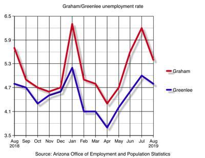 Graham/Greenlee Unemployment Rates