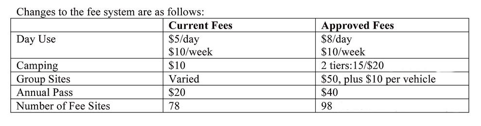 New fees