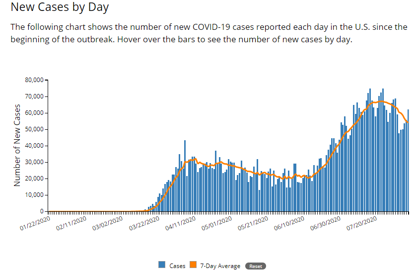 cdc aug. 8 cases.png