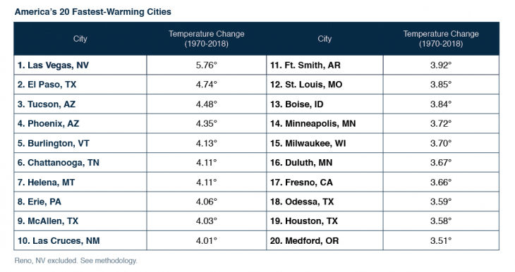 20 fastest warming cities