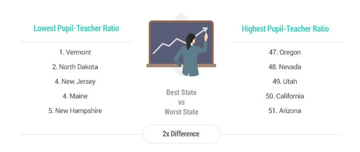 Pupil-Teacher Ratio