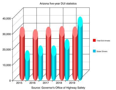 Arizona five-year DUI Statistics