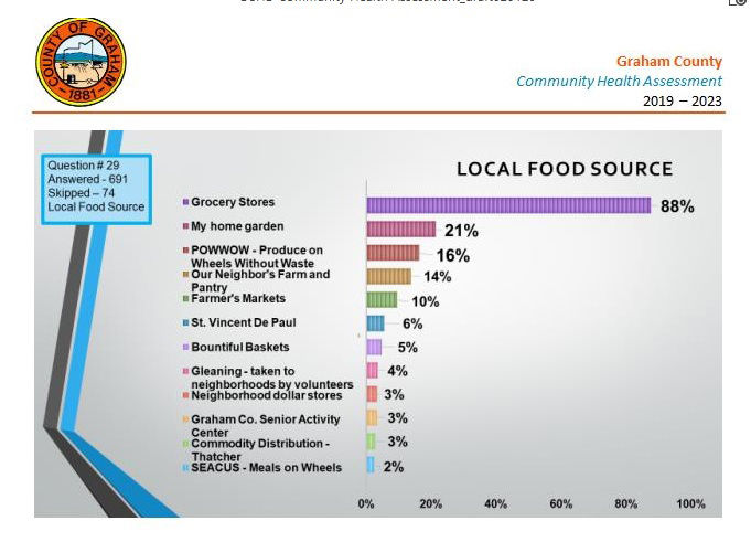 Local Food Sources