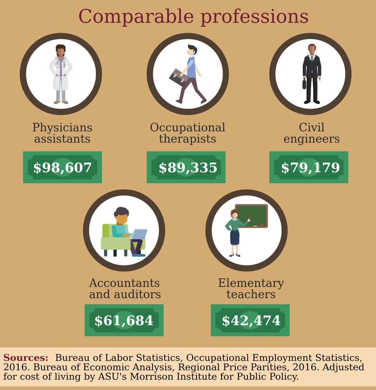 Comparable Professions