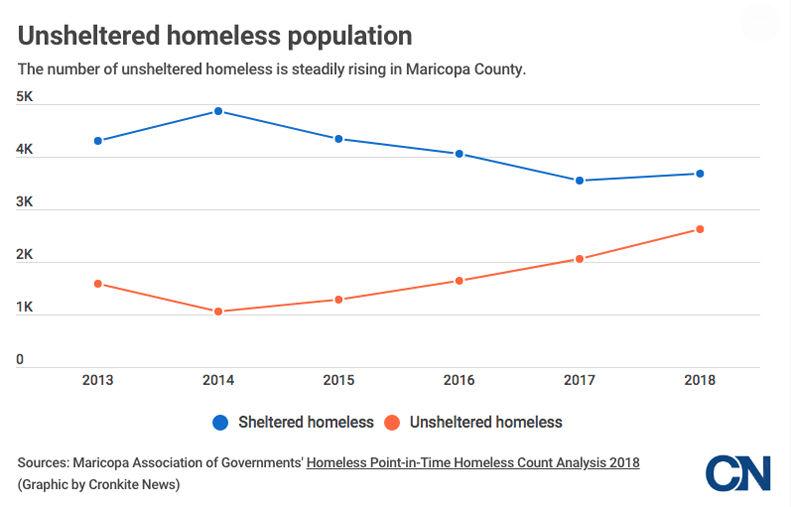 Unsheltered homeless