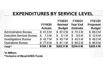 Police Chief Ken Cost 911 expenditures