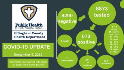 Effingham County reports 34 new COVID cases