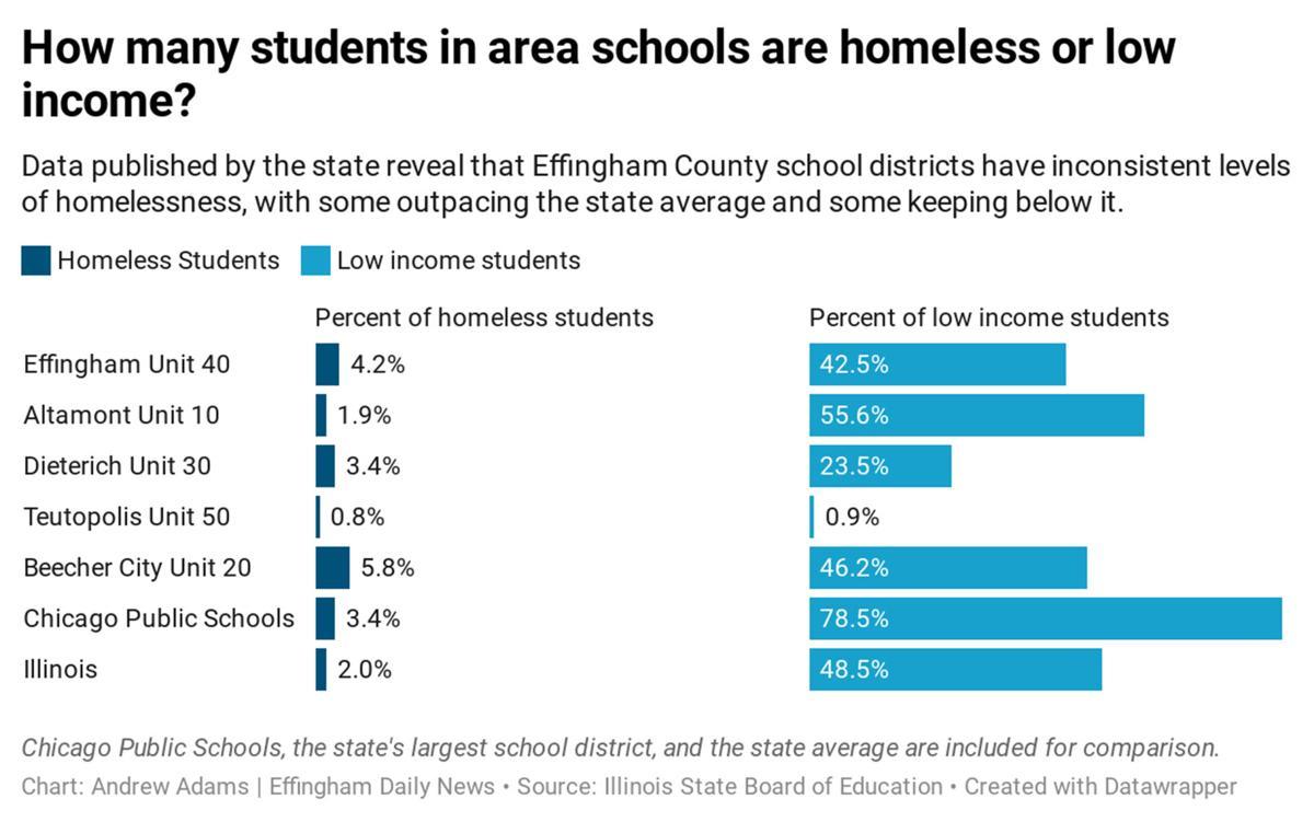 homeless student chart