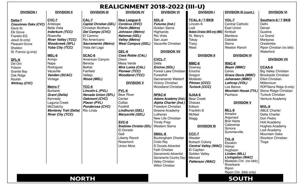 Round Three: Section Realignment   Sports   egcitizen com