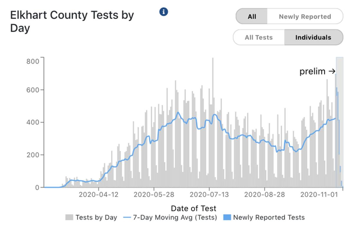 Elkhart County COVID-19 individuals tested 11-02-2020