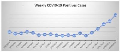 coronavirus update 11-5