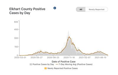 Elkhart County COVID-19 cases 06-11-2021
