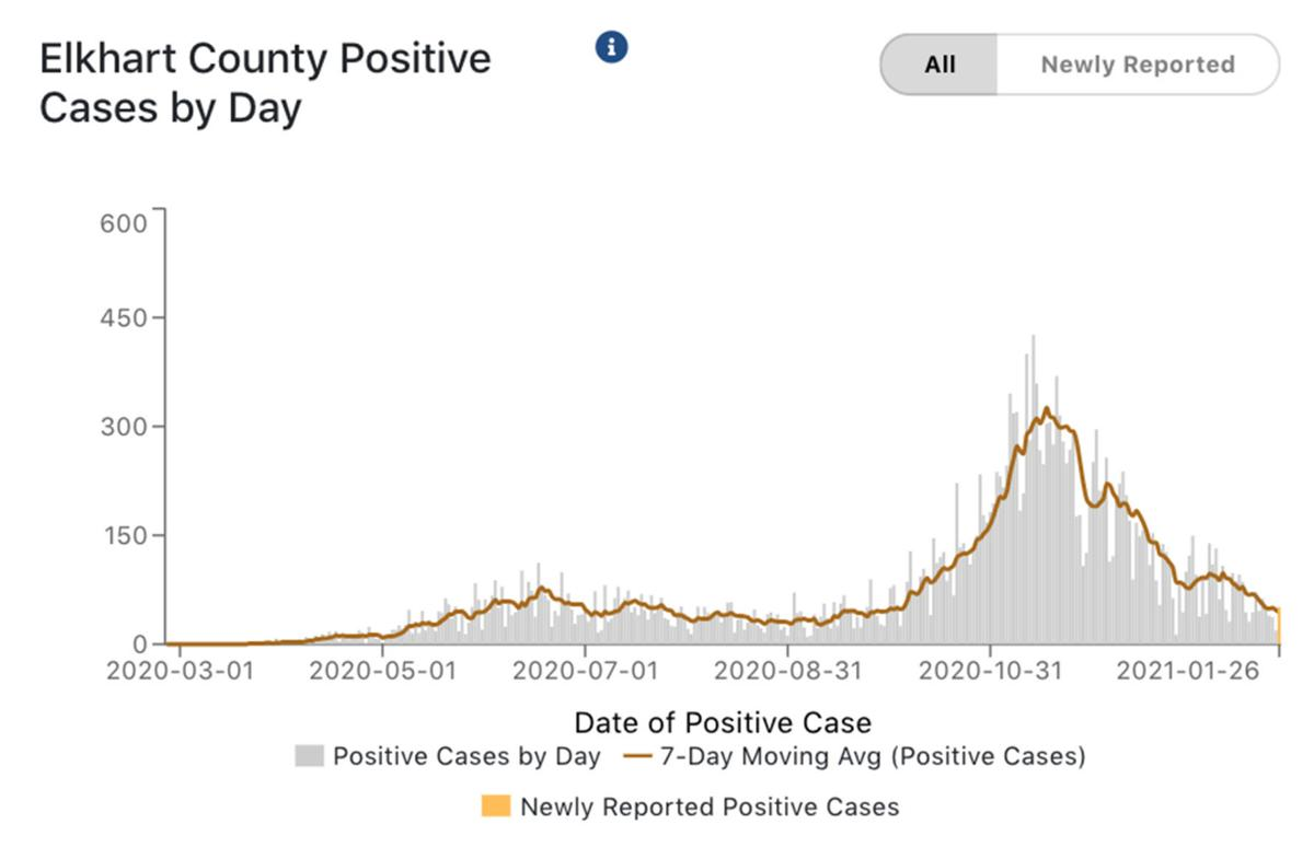 Elkhart County COVID-19 cases 01-27-2021